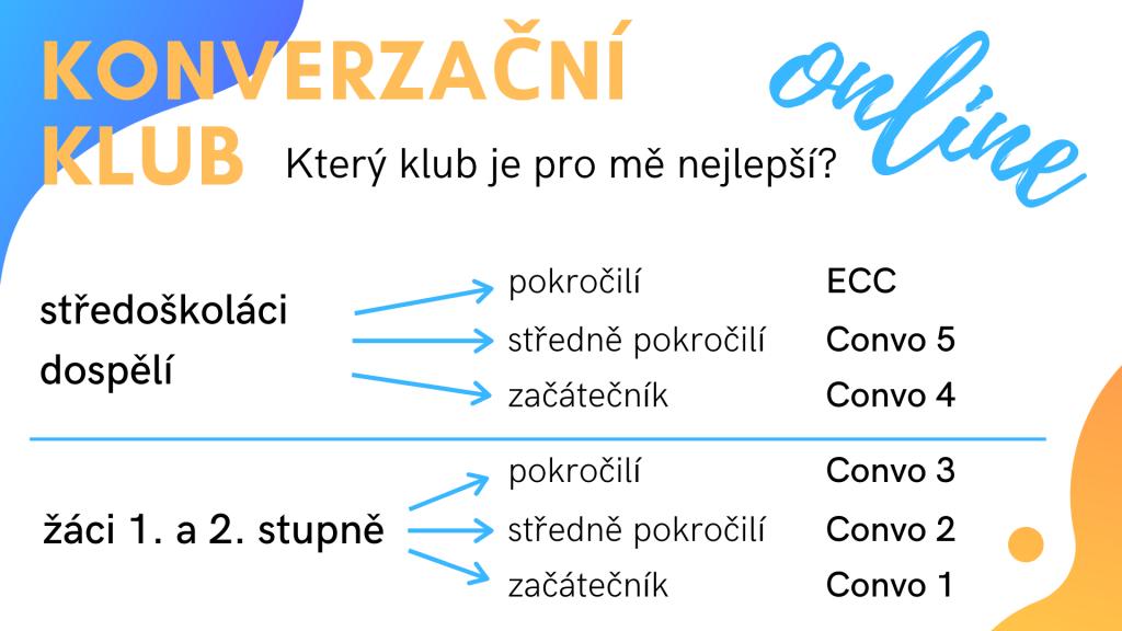 Konverzační klub - úrovně